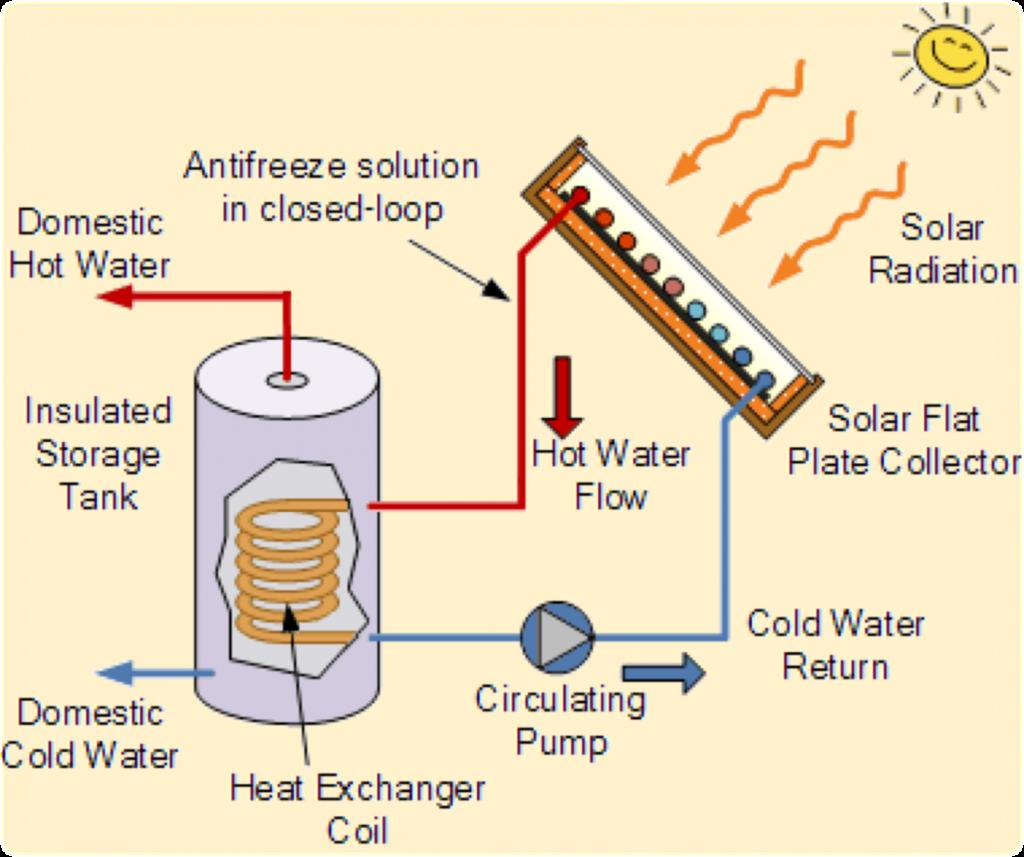 SolarHotWaterSystem